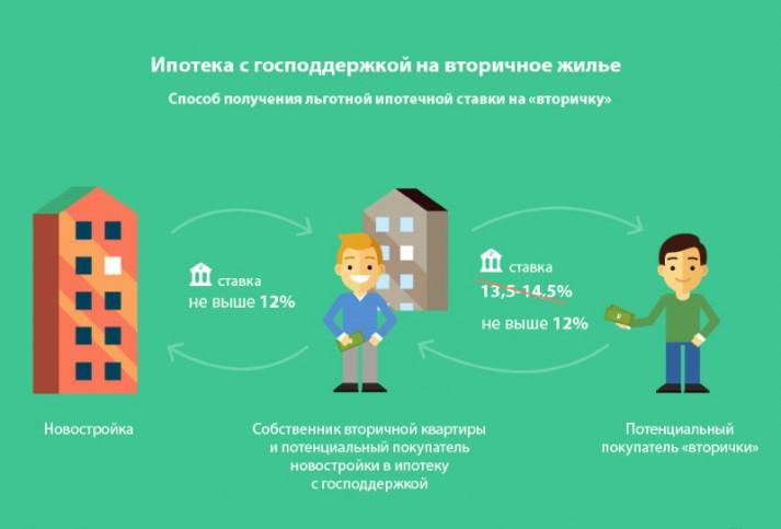 Схема ипотеки на вторичное жилье