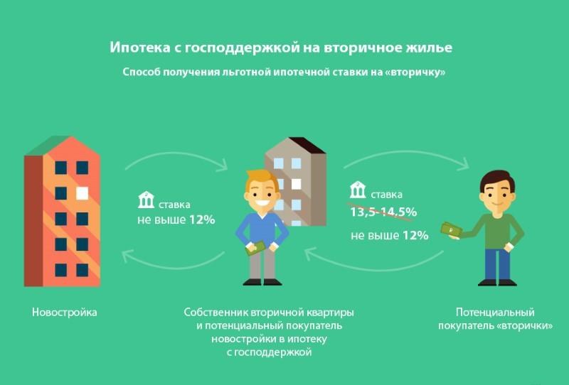 Схема: ипотека с господдержкой на вторичное жилье.