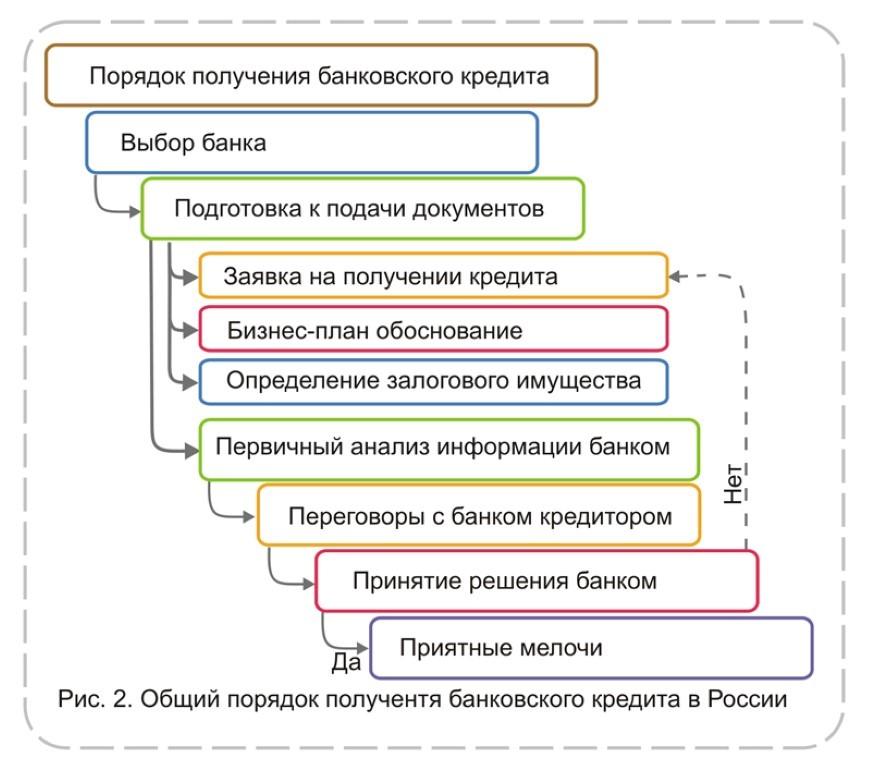 Порядок получения кредита в России.