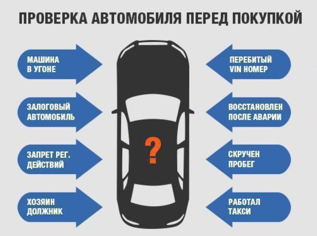 Что нужно проверять в автомобиле перед покупкой?