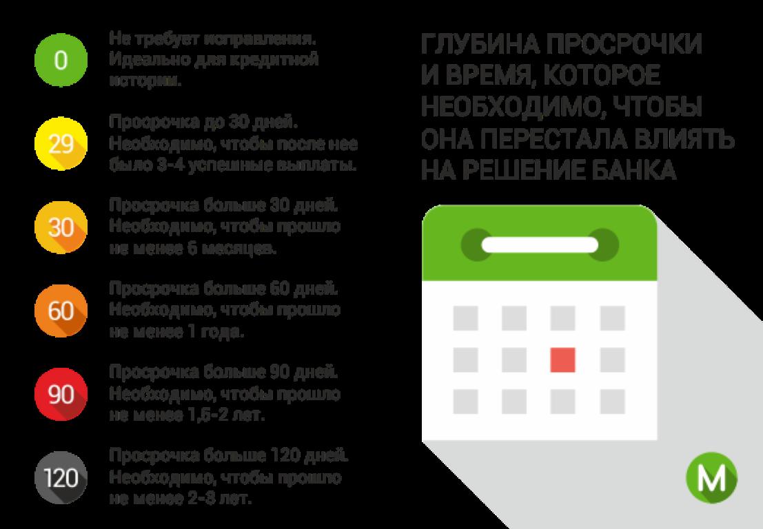 Хом кредит банк на автозаводской - Официальный