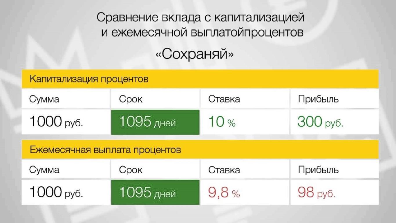 вклады с капитализацией процентов в банках иссечения воспаленного