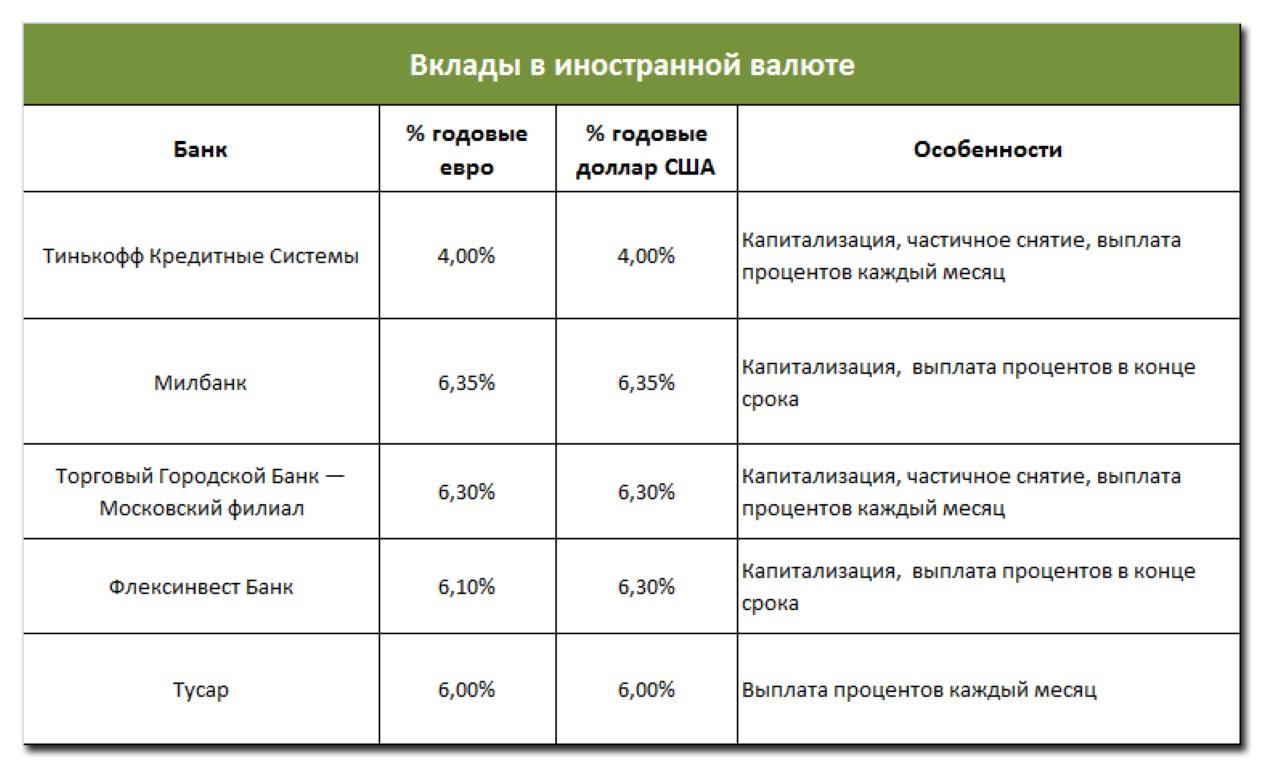 Лучшие процентные ставки по вкладам в банках Москвы: описание, рейтинг и отзывы вкладчиков