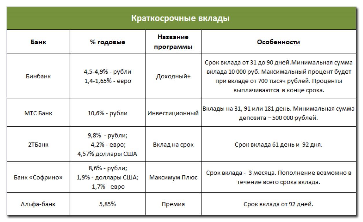 Примеры краткосрочных вкладов для пенсионеров.
