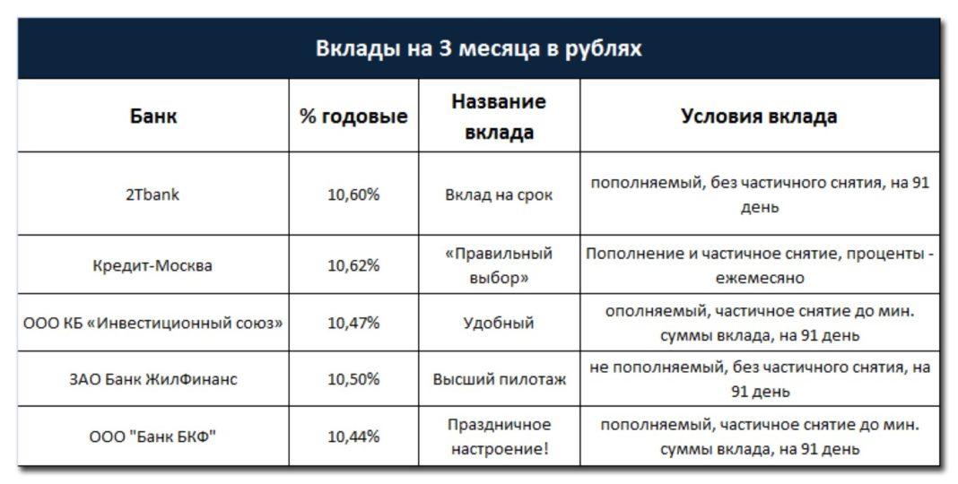 в какой банк положить деньги под процент на три месяца