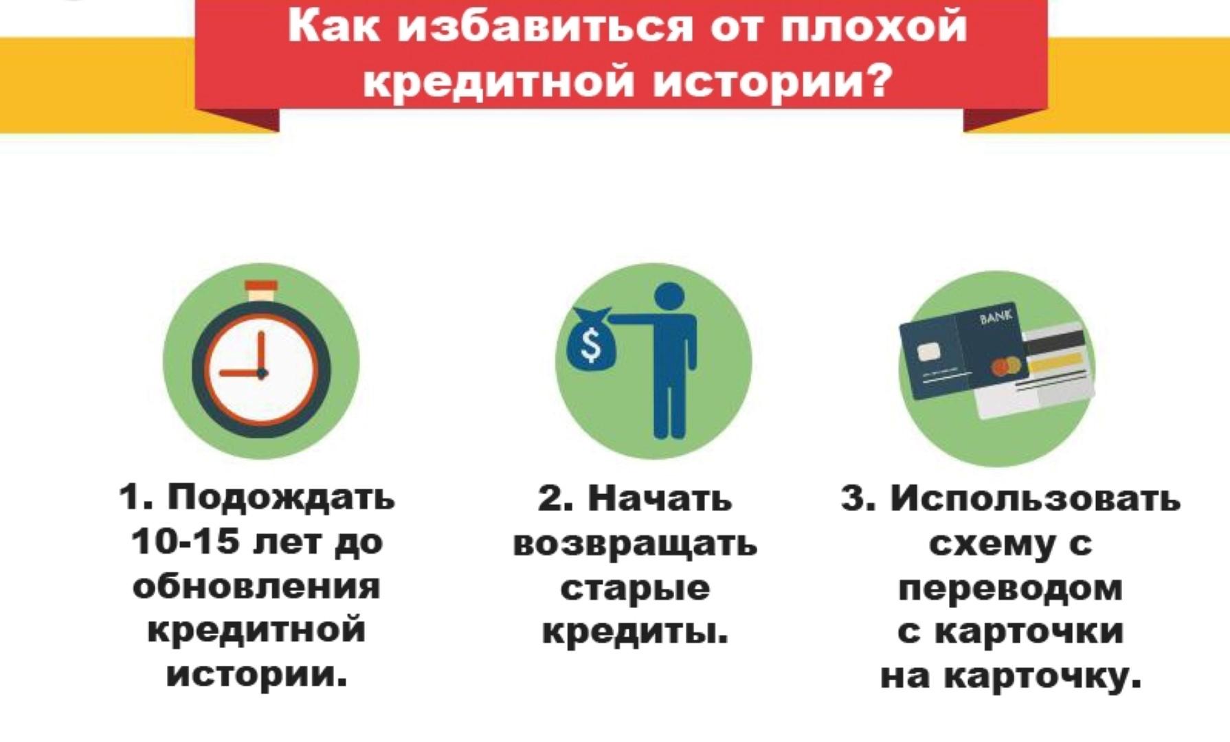 В каком случае можно получить кредит с плохой КИ в Почта Банке