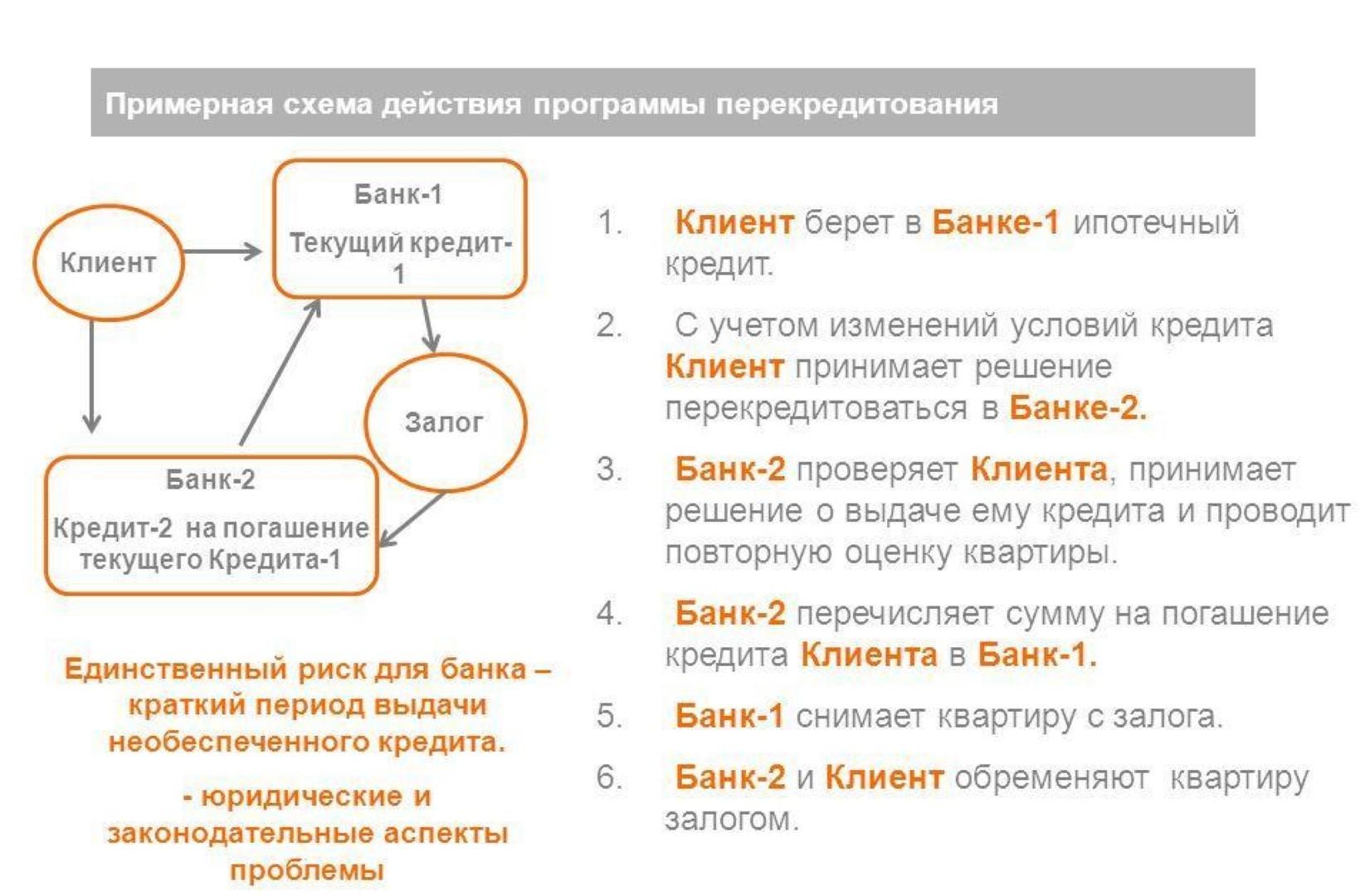 Общая схема рефинансирования ипотечных займов