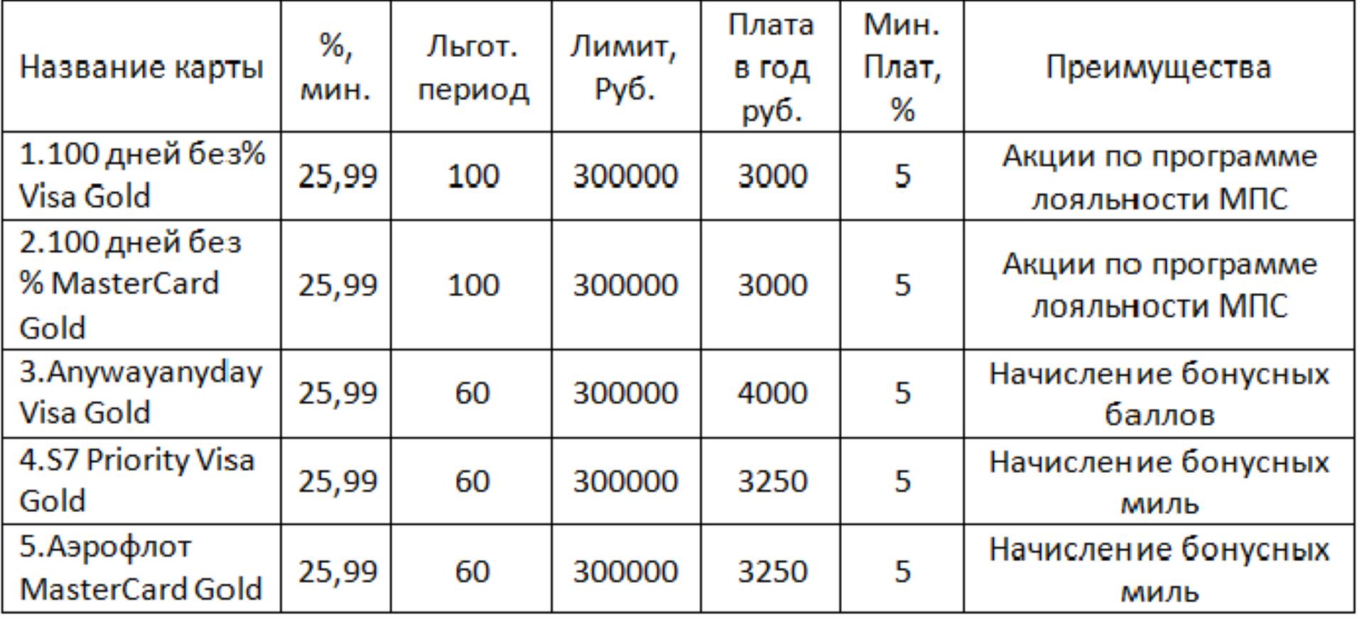 Сбербанк заявка на ипотеку по 2 документам