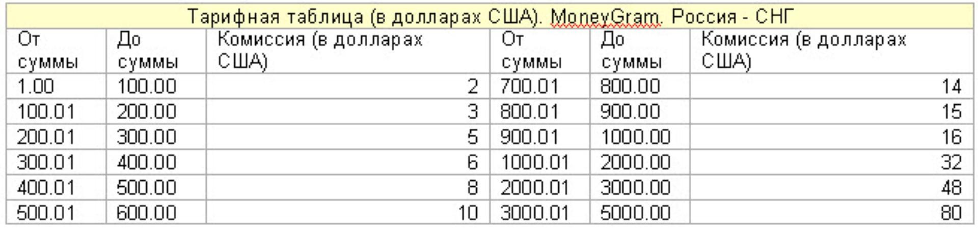 Моне грей перевод денег