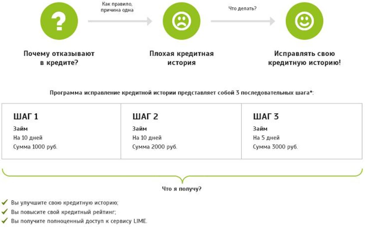 Как улучшить кредитную история с помощью сервиса Lime?