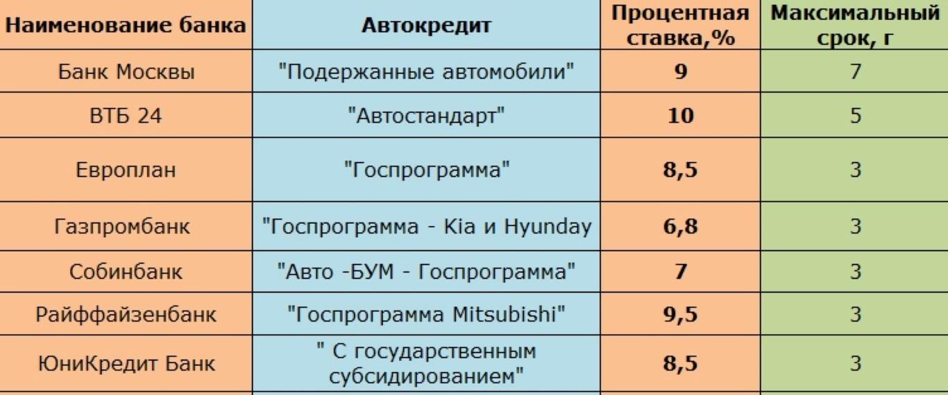 Примеры программ автокредитования.