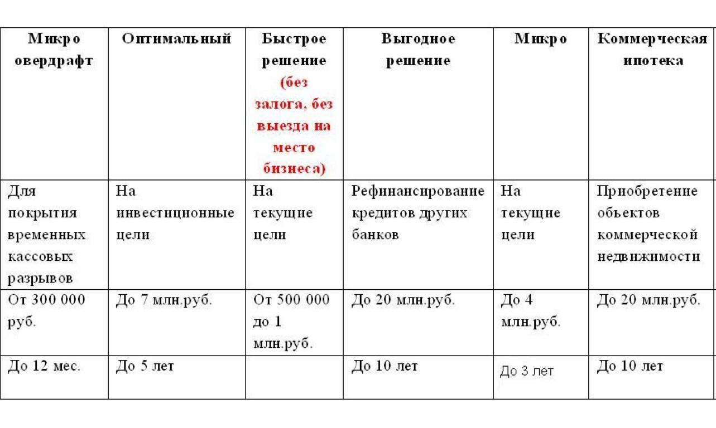 Предложения от Россельхозбанка.