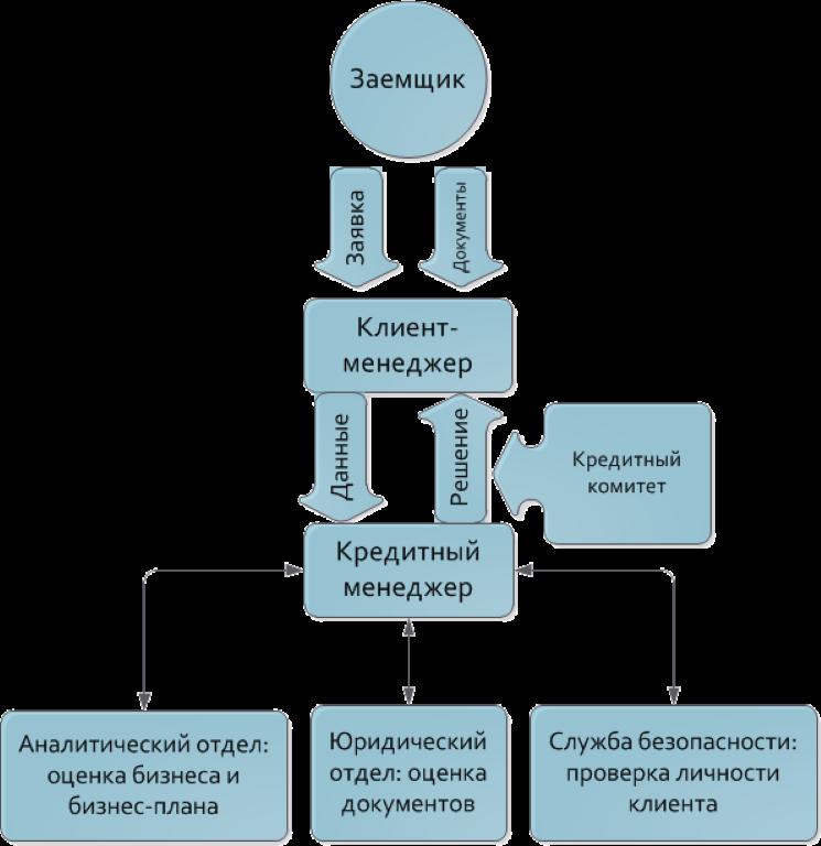 Схема подачи заявки и проверки банком заемщика.