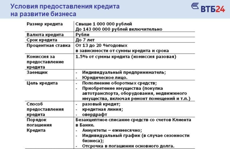 Условия предоставления кредита от ВТБ24.