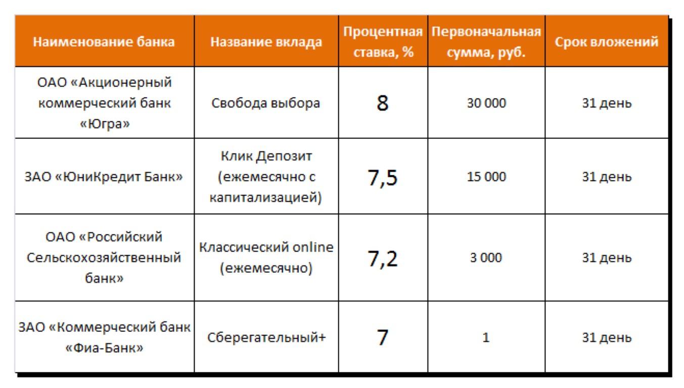 Предложение банков по краткосрочным вкладам.