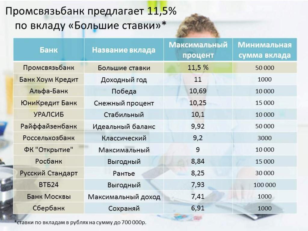 Ставки по вкладам от 700 тысяч рублей.